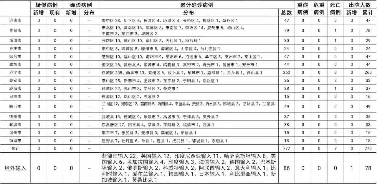 山东:新增治愈出院病例1例 尚有112人接受医学隔离观察图片