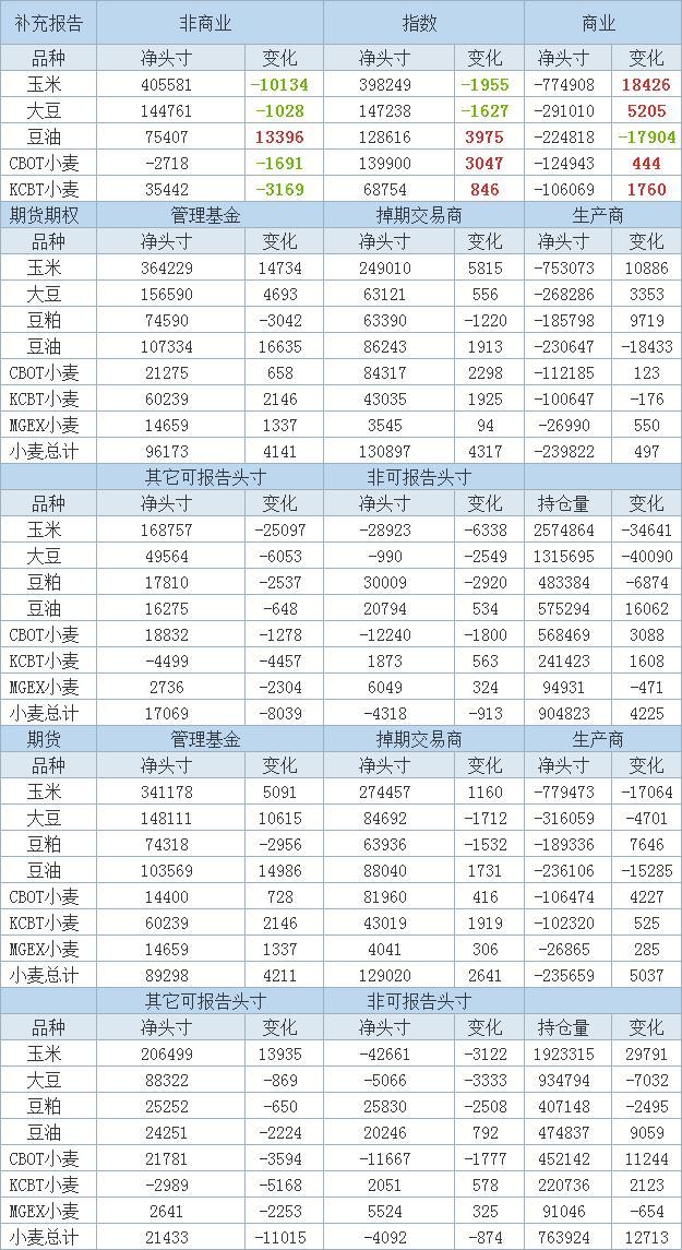 截至1月26日当周投机客减持CBOT玉米期货和期权净多头头寸