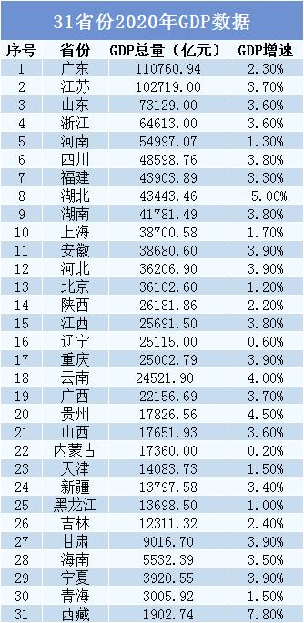 广东省gdp超越韩国能说明什么_韩国GDP和广东GDp