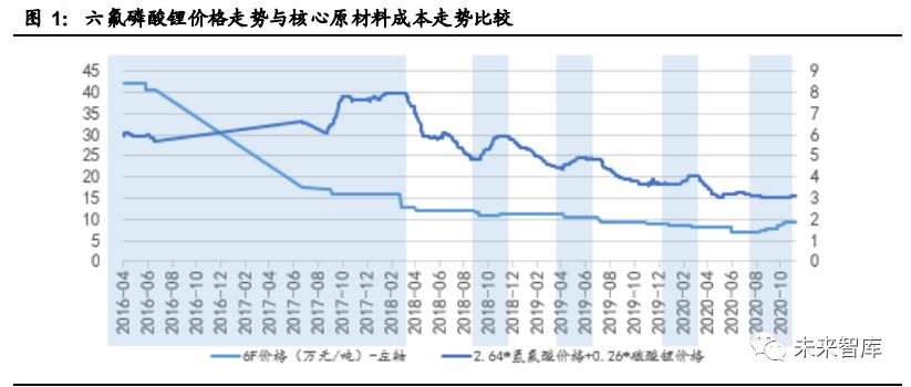 电解液产业链深度报告:价格传导机制与投资逻辑