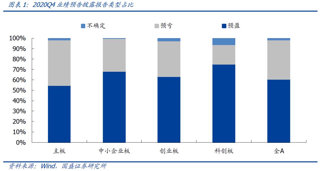 【国盛策略】业绩预告中哪些超预期个股值得关注?
