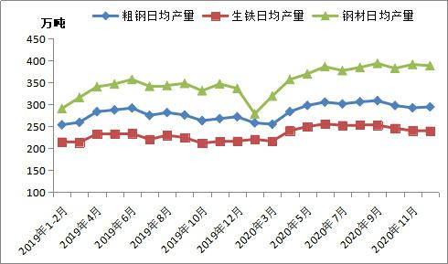 Mysteel:全国粗钢产量分析及2月预判