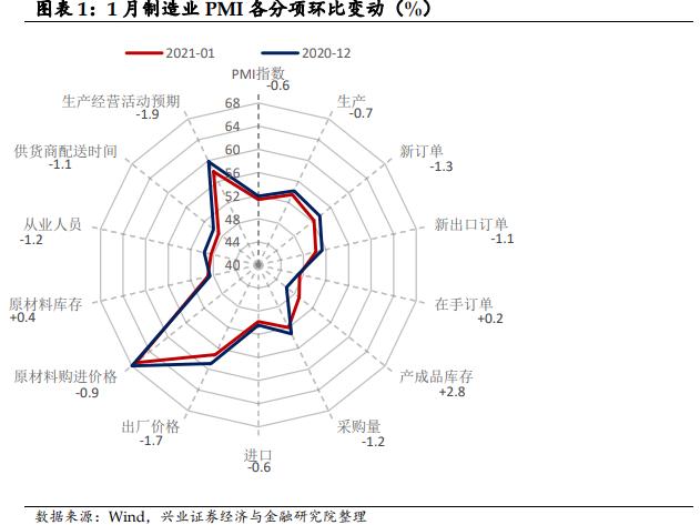 【兴证固收.利率】弱需求拖累PMI超季节性回落——1月中采PMI点评