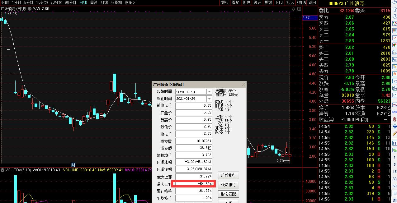 广州浪奇可能被实施退市风险警示:最多预亏35.6亿 股价4个月腰斩