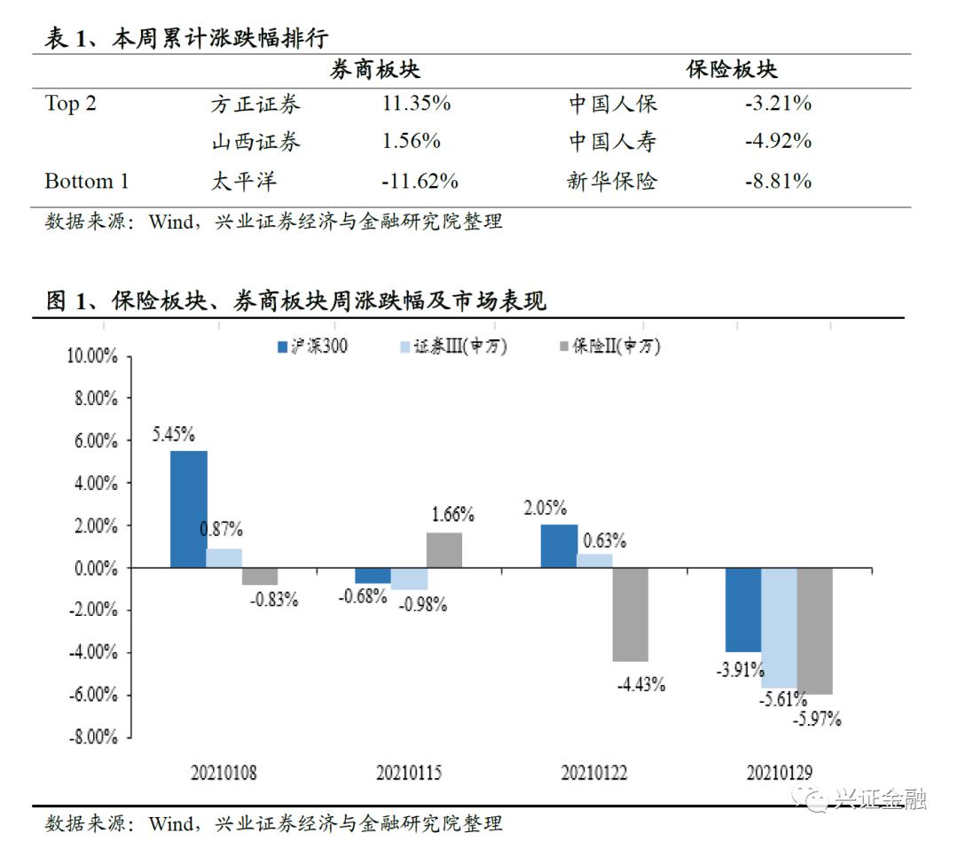 【兴证金融 傅慧芳】非银周报(210125—210131): 2020年保险数据稳健收官,上市券商业绩普遍实现高增
