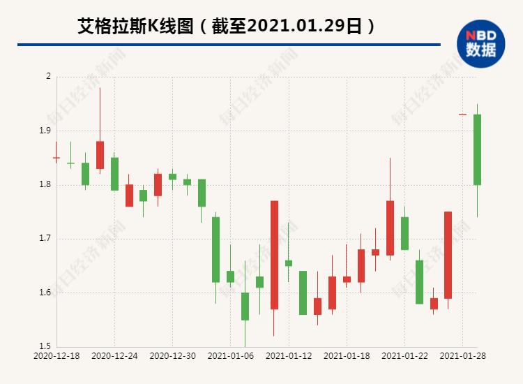 艾格拉斯最高预亏11亿:上一年巨亏25亿 股价较高点暴跌近90%