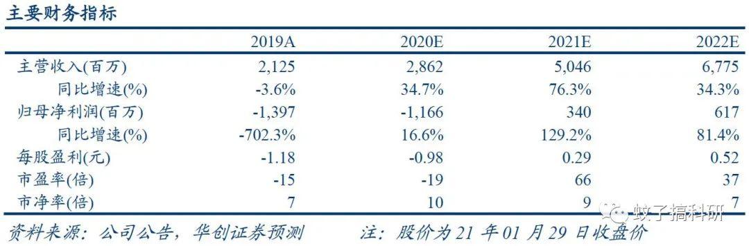 【华创计算机王文龙团队】万达信息(300168)2020年业绩预告点评:Q4单季收入同比增速超150%,21年有望迎来发展新阶段