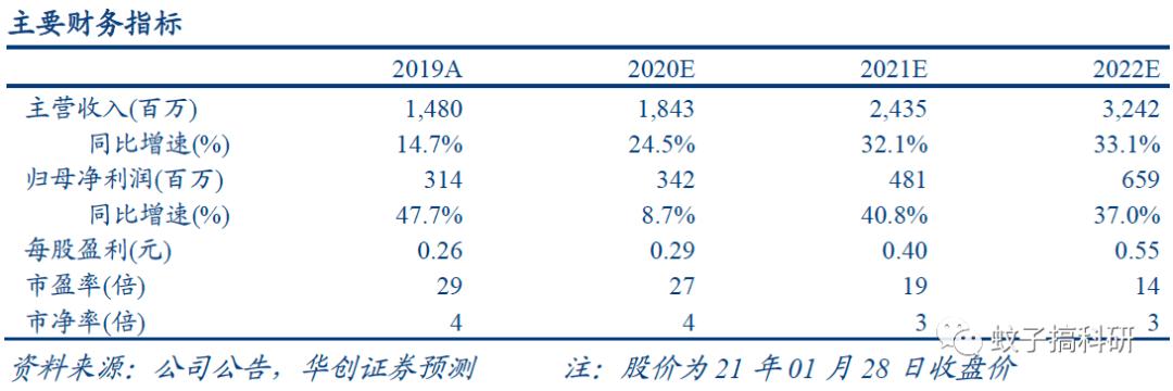 【华创计算机王文龙团队】创业慧康(300451)2020年业绩预告点评:业绩稳健增长,多个大单中标树立标杆案例