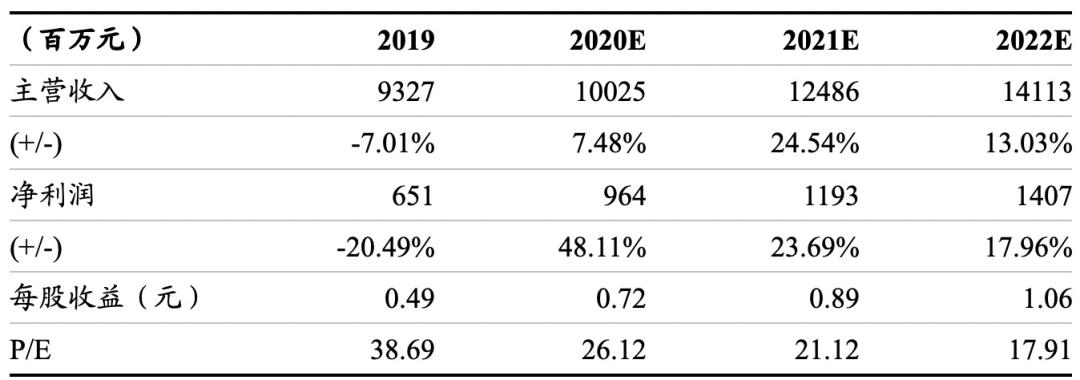 浙商消费 | 新洋丰:20年业绩超预期,核心竞争力明确,长期看好。
