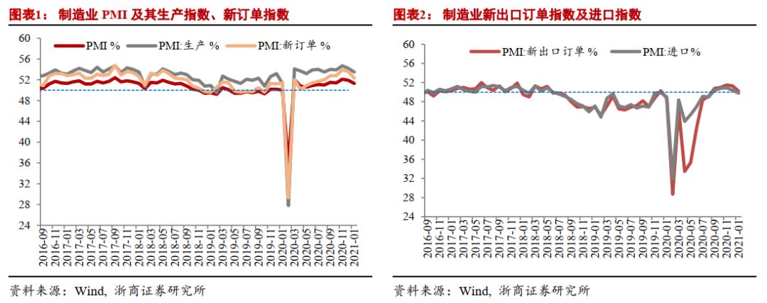 【浙商宏观||李超】1月PMI:PMI尚未体现不返乡效应