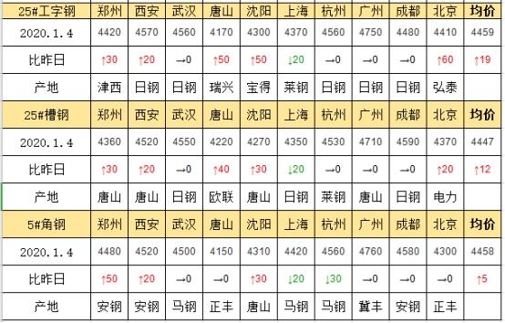 兰格工角槽日盘点(1.4)成本强 需求弱 现货谨慎探涨