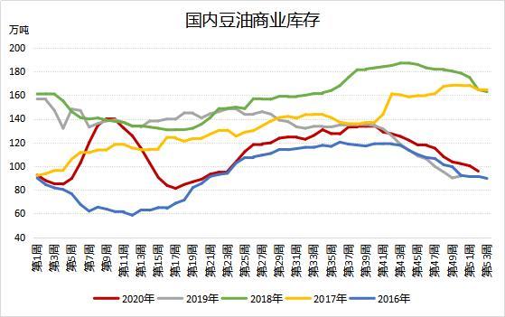 豆油库存连降12周 创逾半年新低