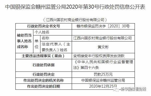监管动态|因变相接受本行股权质押发放贷款 江西兴国农商行被罚25万