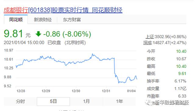 """监管划定银行房地产贷款集中度""""红线"""",成都银行超标13.3%待压降"""