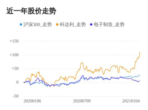 科达利01月04日大涨,股价创历史新高