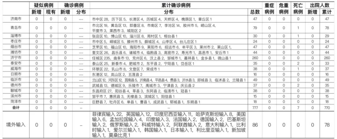 2021年1月3日0时至24时山东省新型冠状病毒肺炎疫情情况图片
