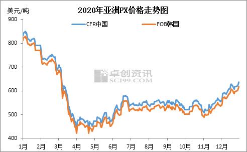 张慧:2020年亚洲对二甲苯价格走势回顾