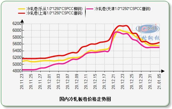 兰格冷轧板卷日盘点(1.5):价格涨跌互现 下游按需采购