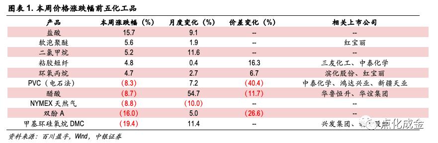 化工行业周报【20210104】