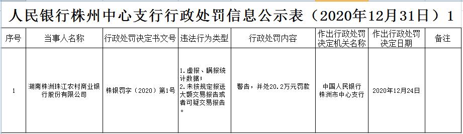 株洲珠江农商行违法遭罚 大股东为广州农村商业银行