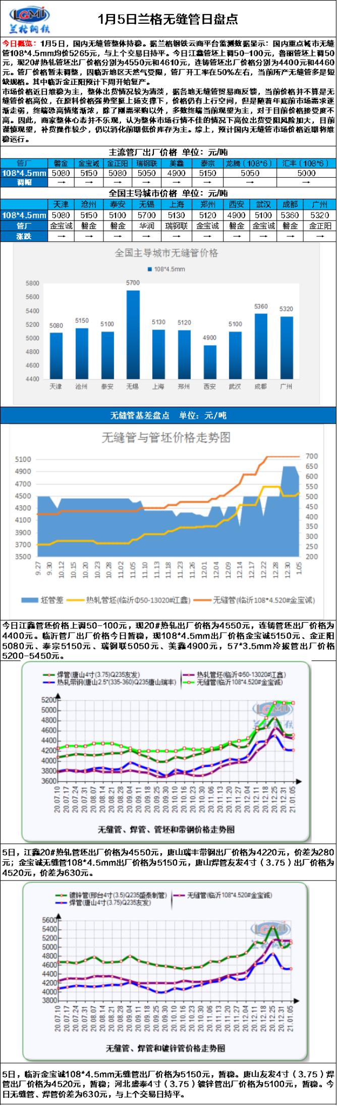 兰格无缝管日盘点(1.5):管厂开工率较低  市场价格主稳运行