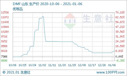 生意社:国内DMF市场价格小幅上扬 重心上移