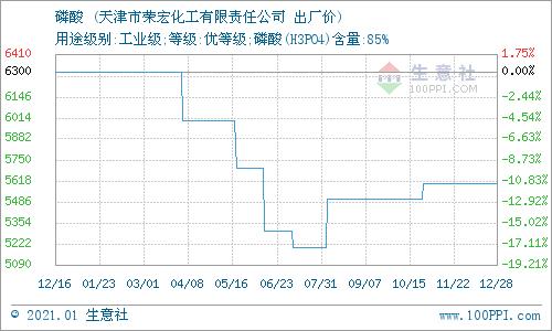 生意社:1月6日天津荣宏化工磷酸报价动态
