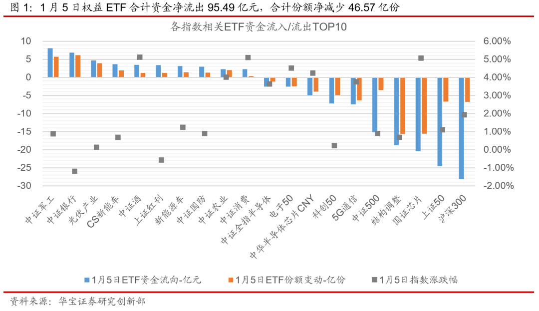 ETP日报(20210106):权益ETP涨跌分化,军工类ETP维持强势