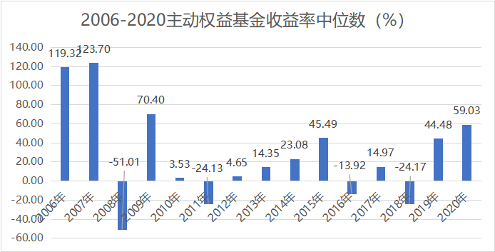 主动权益基金连续两年好回报,2021年应该怎样投?