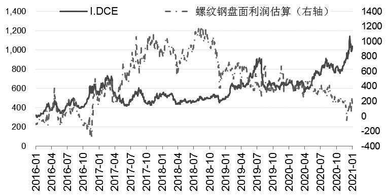 利空消息短期难以撼动矿价
