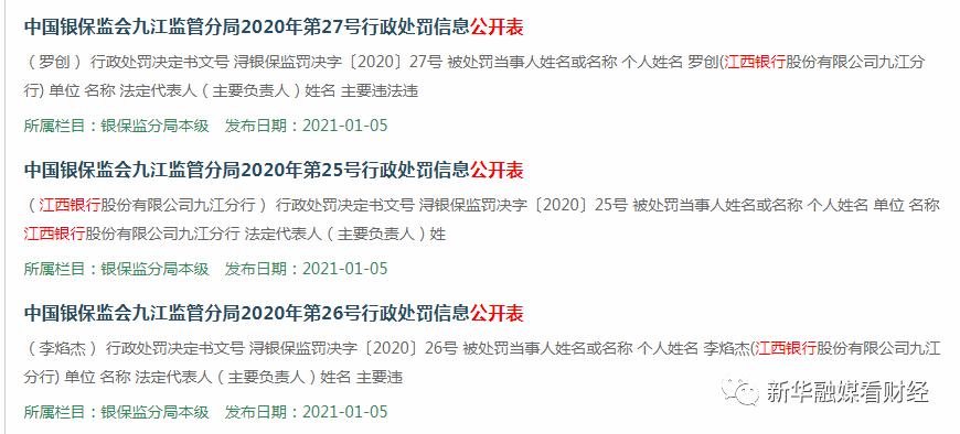 江西银行多项业务违规,遭罚款75万元人民币