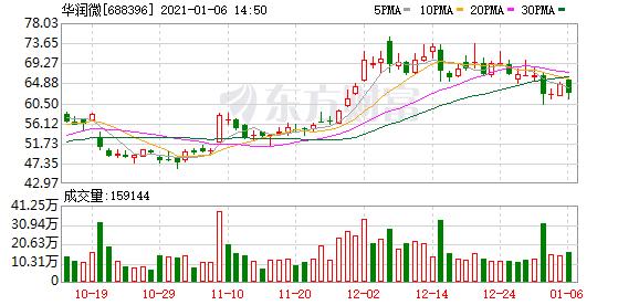 华润微发布价格调整通知函