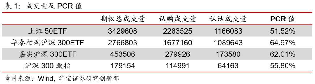 期权日报(20210105):隐含波动率高开低走,期权成交活跃