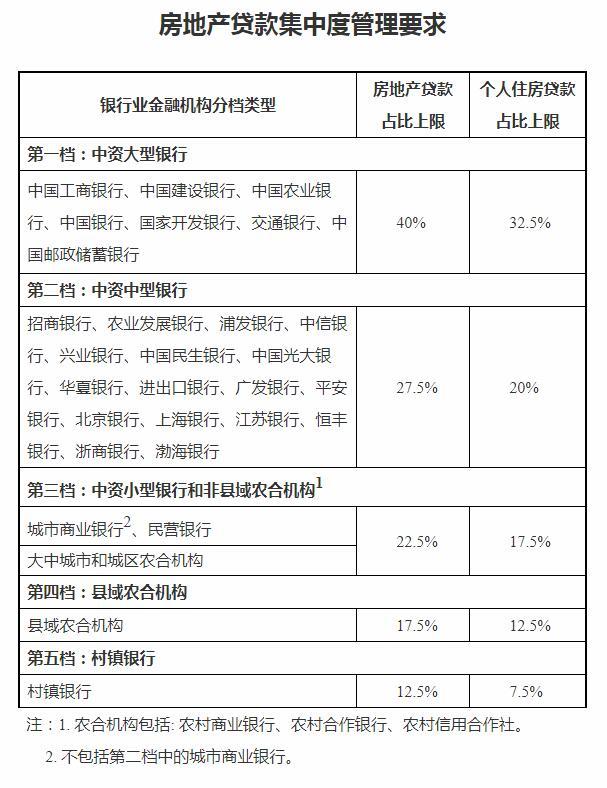 """成都银行两天跌12% 房贷新规下13.3%占比远超""""红线"""""""