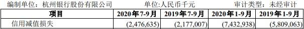 杭州银行8亿本金贷款难收 去年前3季信用减值损失74亿