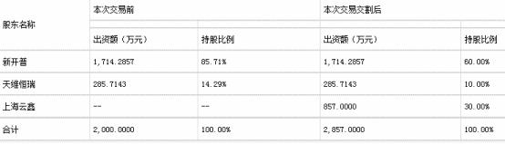 新开普两内幕交易人遭罚没6477万 董事长杨维国泄密