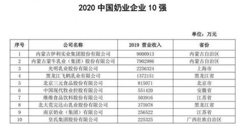 乳业板块强势崛起,皇氏集团荣获中国奶业企业10强