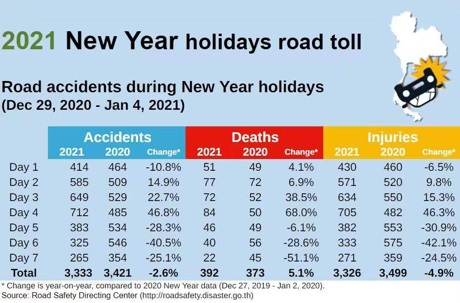 泰国新年长假期间发生3300余起交通事故 致392人死亡