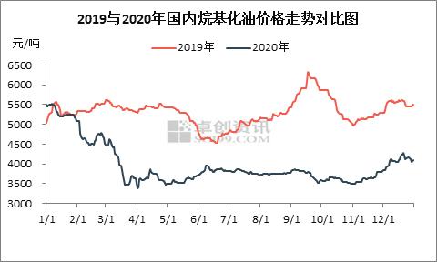 烷基化油市场—出人意料的四季度