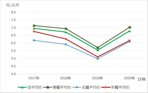 2020年新疆棉花主要收购期市场价格监测情况