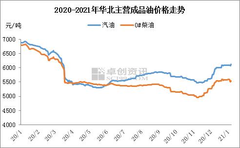 戴田东:消息面极大提振市场 华北主营成品油价格涨势较大