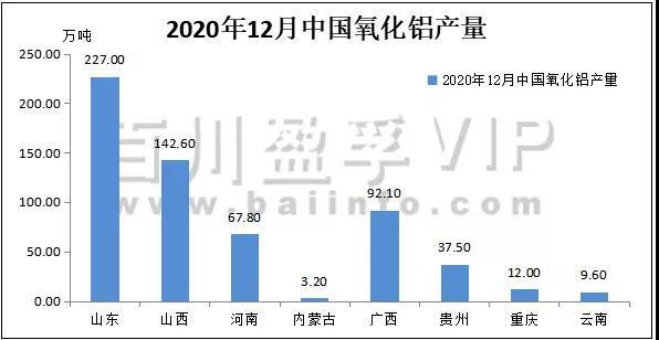 数据发布:2020年12月氧化铝、电解铝产量及平衡