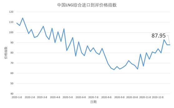 2020年12月28日-2021年1月3日中国LNG综合进口到岸价格指数为87.95 环比基本持平