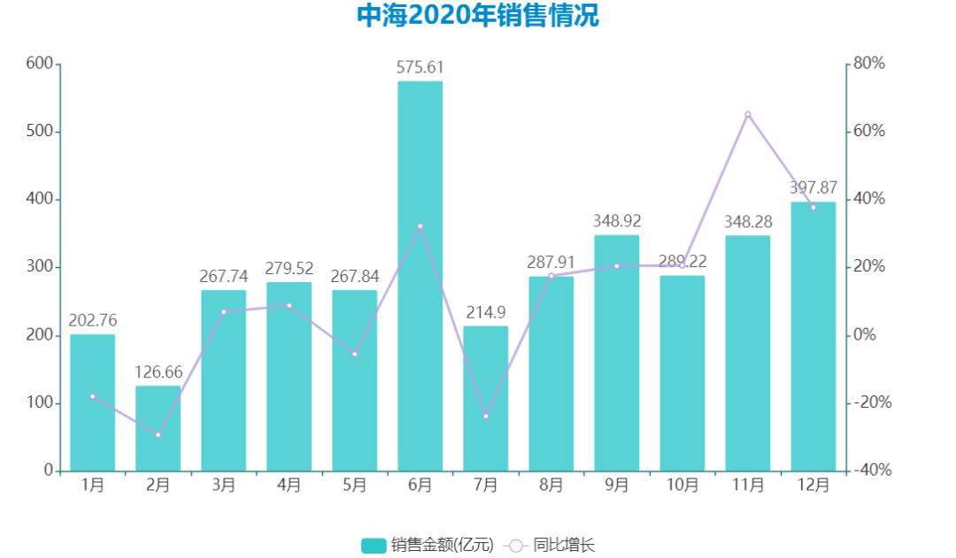 中海2020年达标4000亿港元目标与大手笔拿地、融资