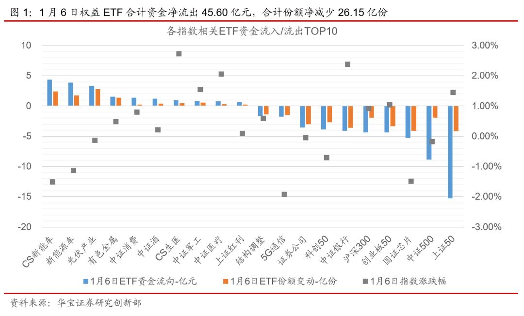 ETP日报(20210107):新能源相关ETP领涨,主要宽基ETF资金净流出