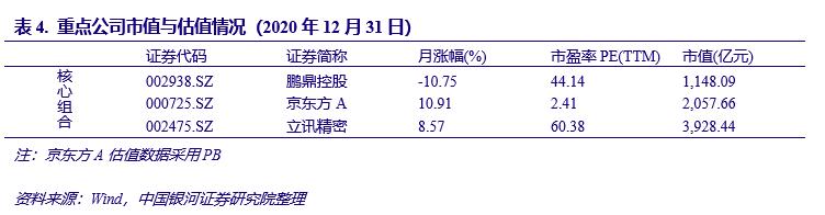 【银河电子傅楚雄/王恺】行业动态 2020.12丨需求持续向好,涨价行情有望延续