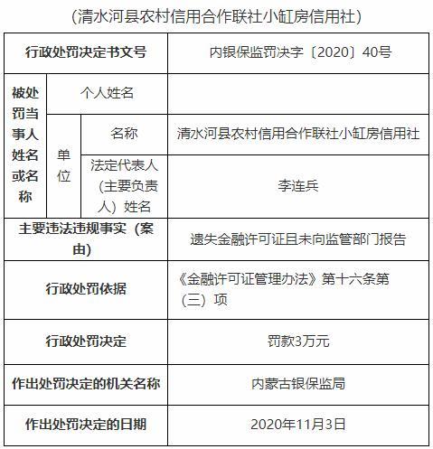 清水河县农村信用合作联社小缸房信用社因遗失金融许可证且未向监管部门报告 被罚款3万