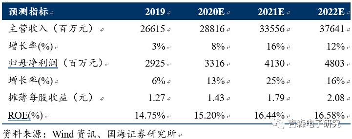 【公司点评】鹏鼎控股:2020全年营收创新高,受益大客户红利快速成长