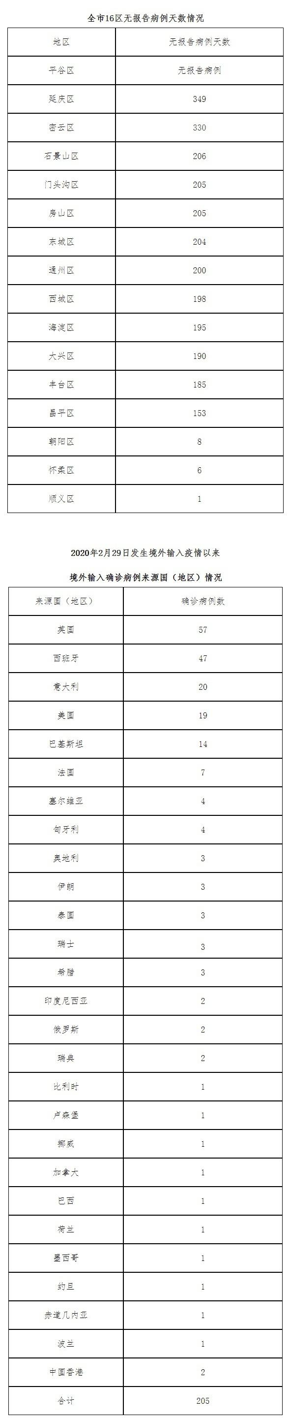 1月6日北京无新增新冠肺炎确诊病例 治愈出院2例图片