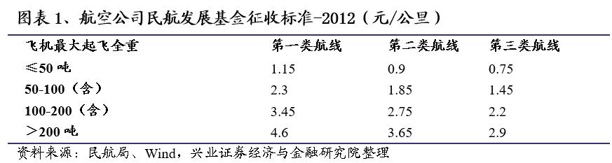 【兴证交运】民航发展基金恢复征收的影响和展望